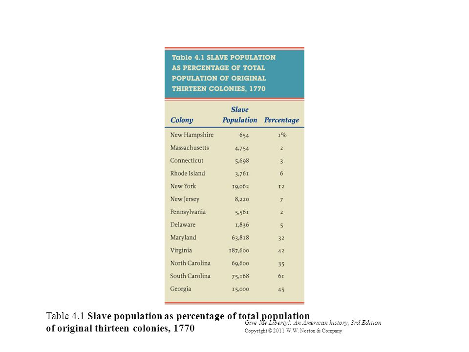 Table 4.1 Slave population as percentage of total population