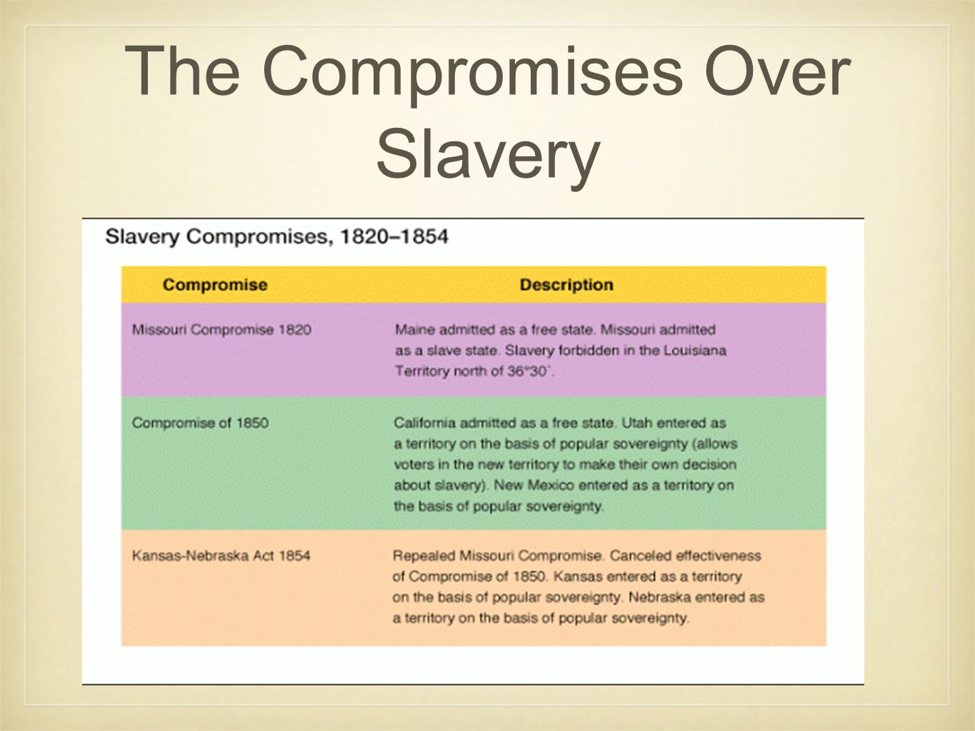 The Compromises Over Slavery
