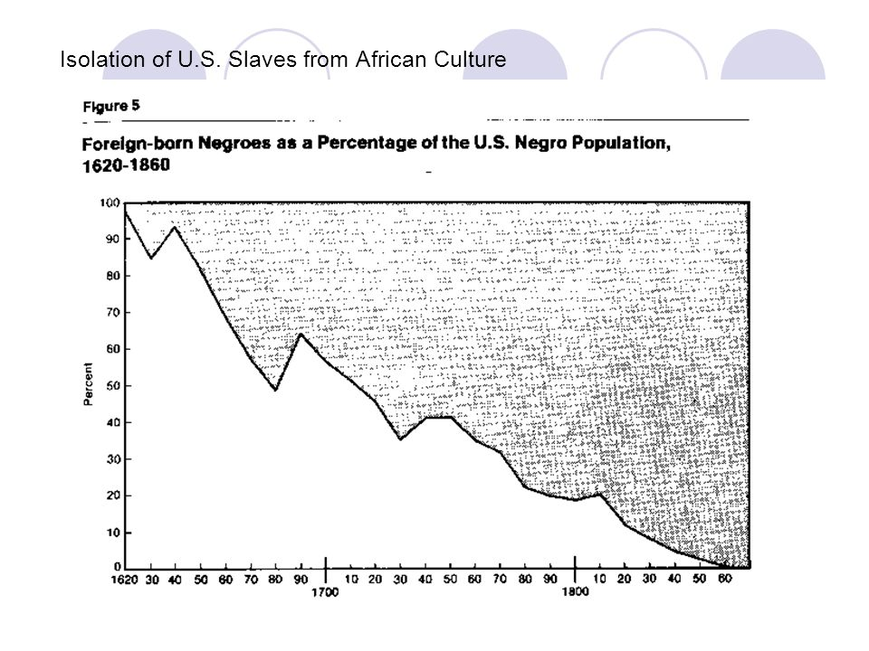 Isolation of U.S. Slaves from African Culture