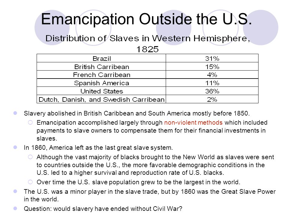 Emancipation Outside the U.S.