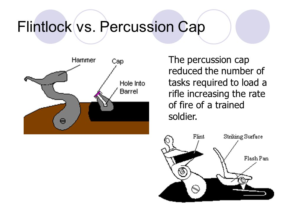 Flintlock vs. Percussion Cap