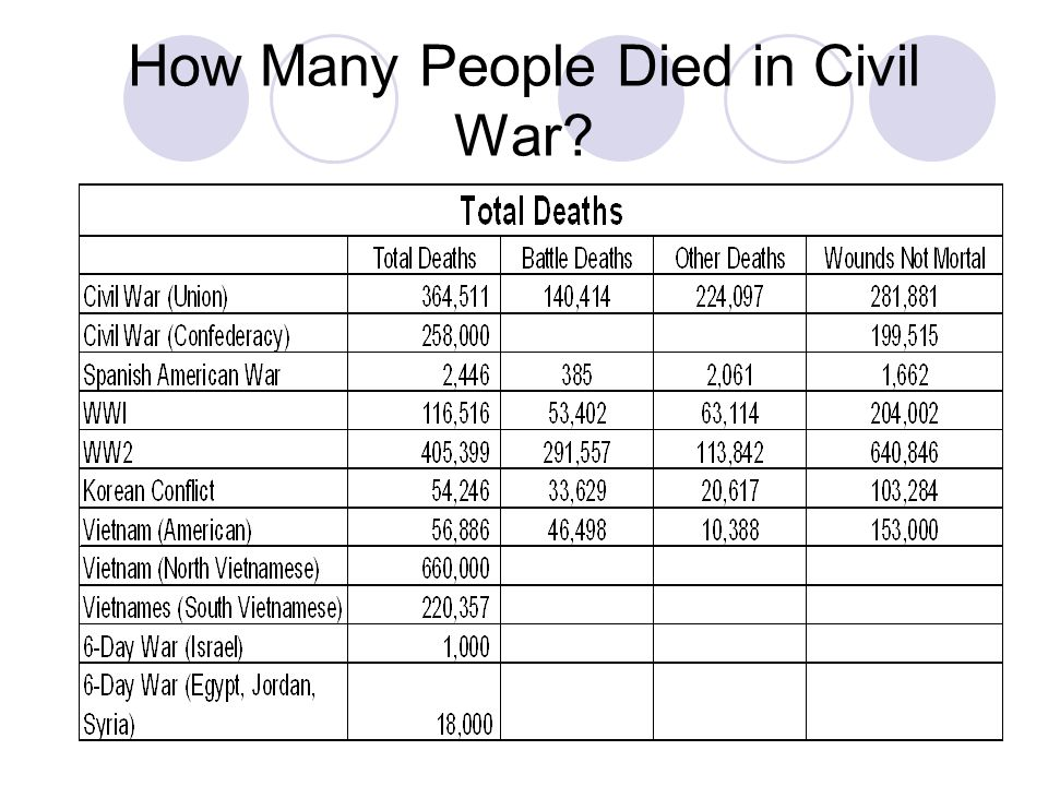 How Many People Died in Civil War