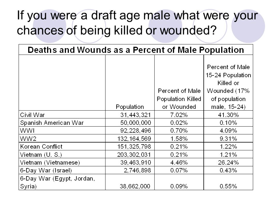 If you were a draft age male what were your chances of being killed or wounded