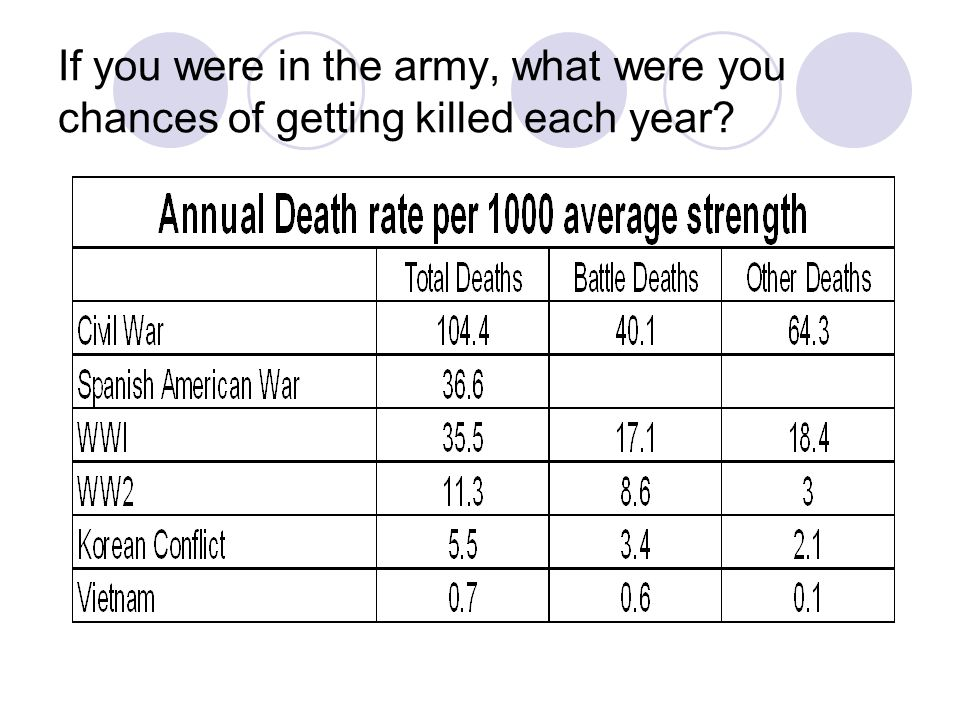 If you were in the army, what were you chances of getting killed each year