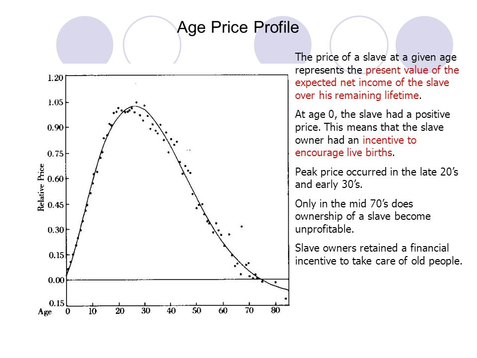 Age Price Profile