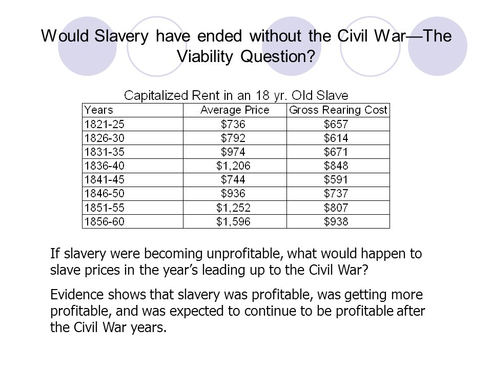 Would Slavery have ended without the Civil War—The Viability Question