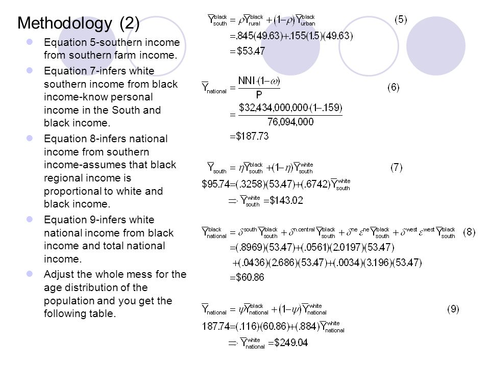Methodology (2) Equation 5-southern income from southern farm income.