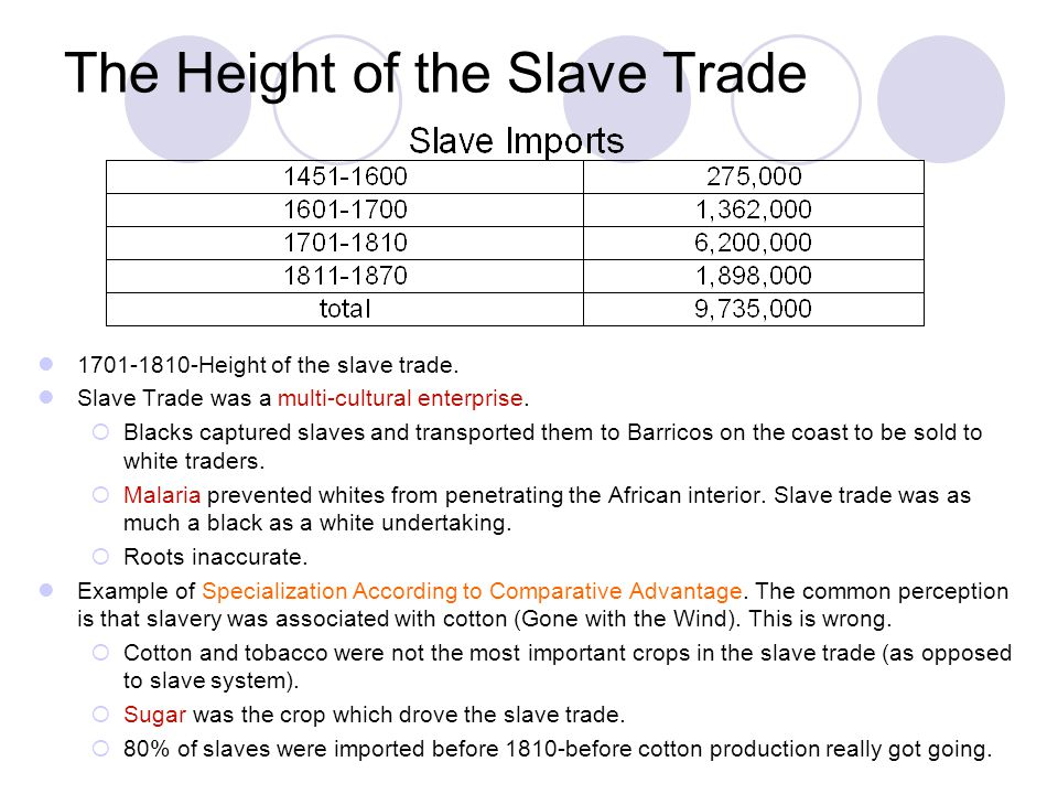 The Height of the Slave Trade