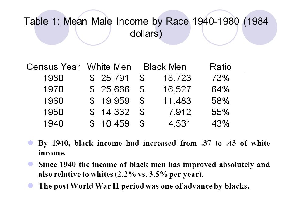 Table 1: Mean Male Income by Race 1940-1980 (1984 dollars)