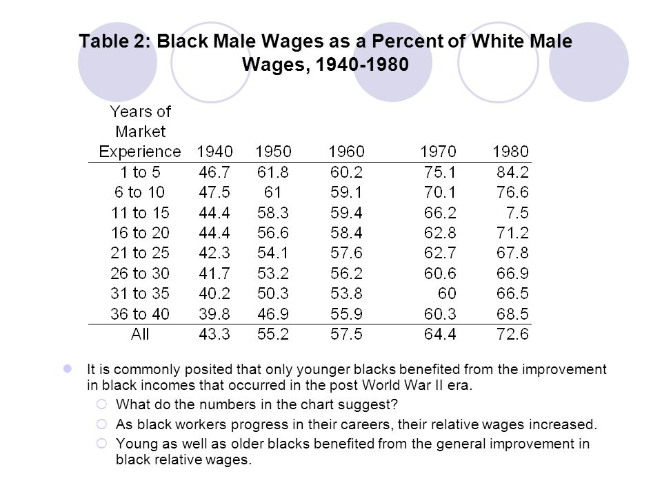 Table 2: Black Male Wages as a Percent of White Male Wages, 1940-1980