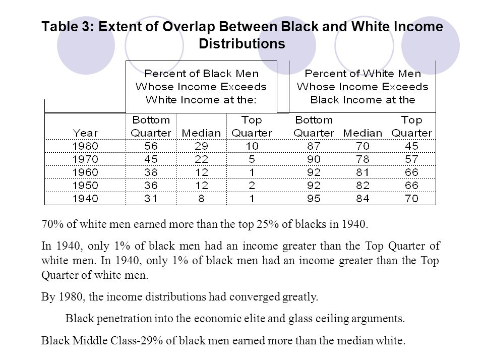 Table 3: Extent of Overlap Between Black and White Income Distributions
