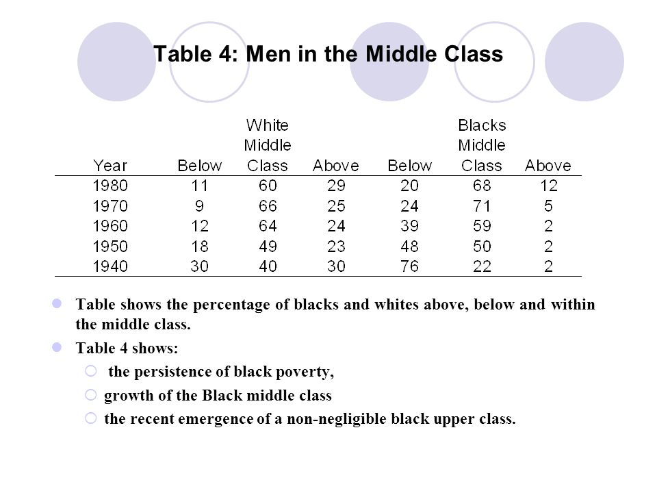 Table 4: Men in the Middle Class