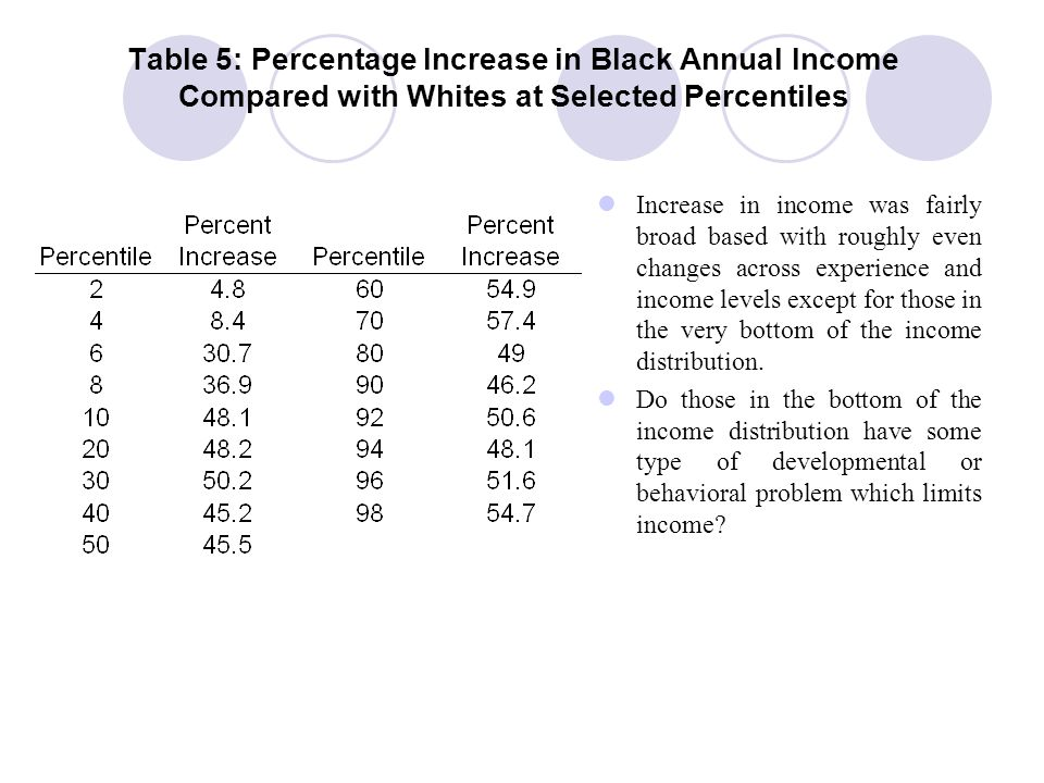 Table 5: Percentage Increase in Black Annual Income Compared with Whites at Selected Percentiles