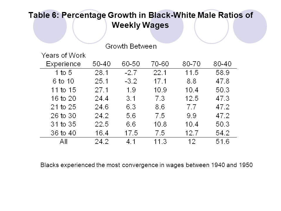 Table 6: Percentage Growth in Black-White Male Ratios of Weekly Wages