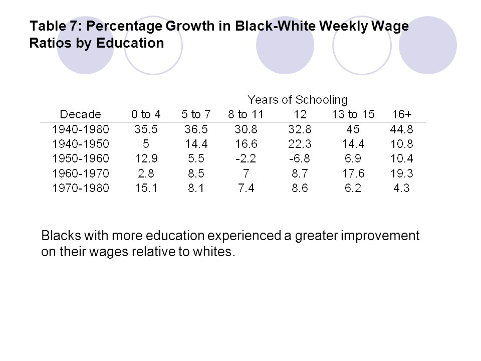 Table 7: Percentage Growth in Black-White Weekly Wage Ratios by Education