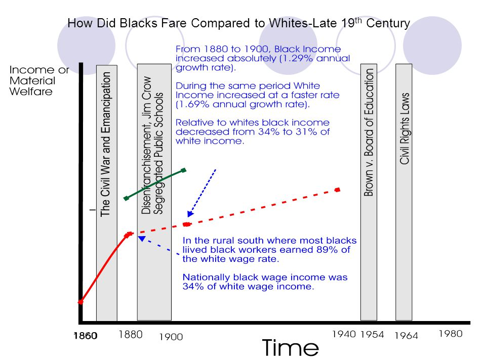 How Did Blacks Fare Compared to Whites-Late 19th Century