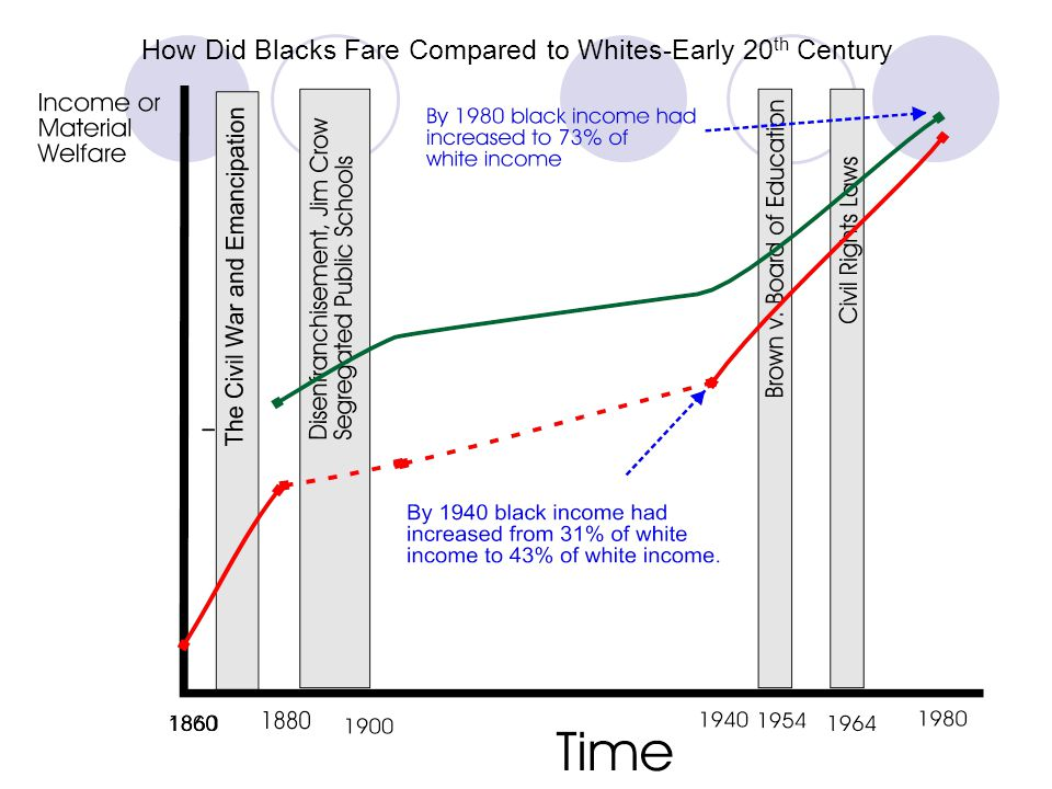 How Did Blacks Fare Compared to Whites-Early 20th Century
