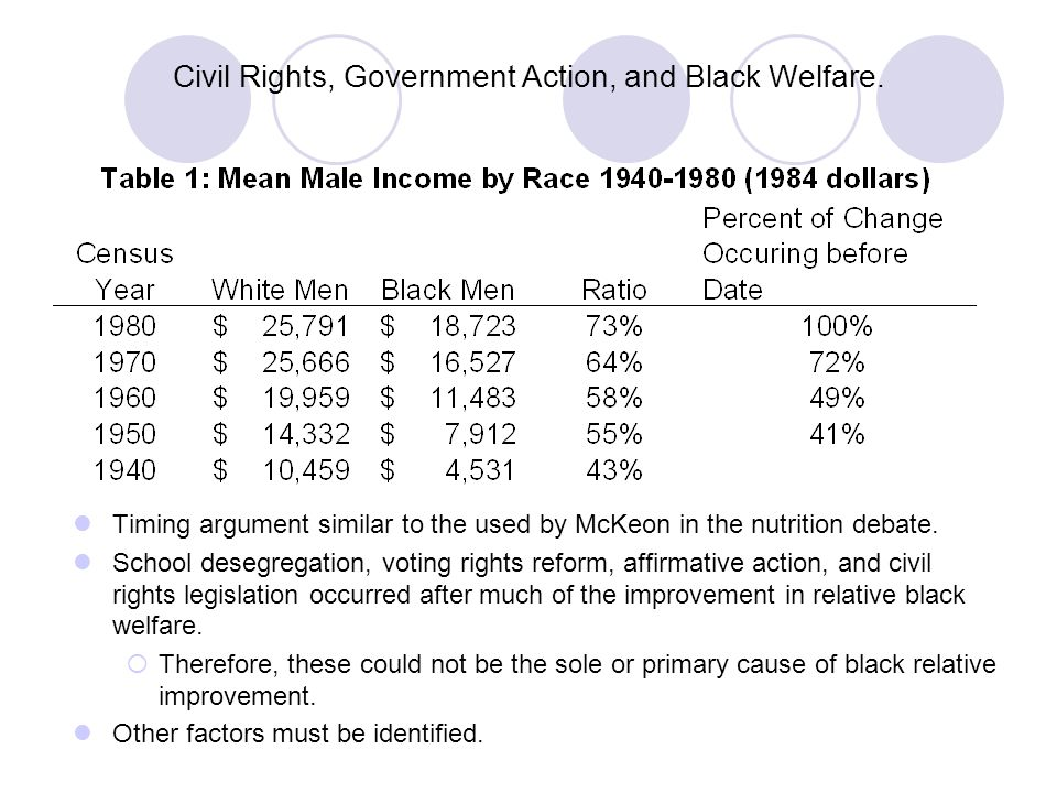 Civil Rights, Government Action, and Black Welfare.