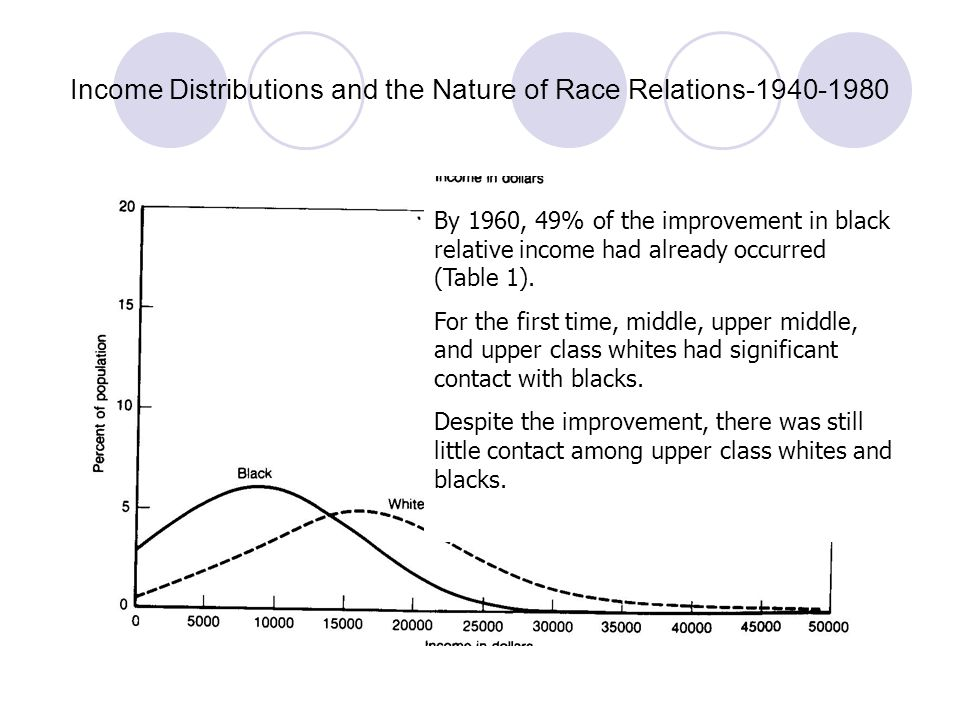 Income Distributions and the Nature of Race Relations-1940-1980