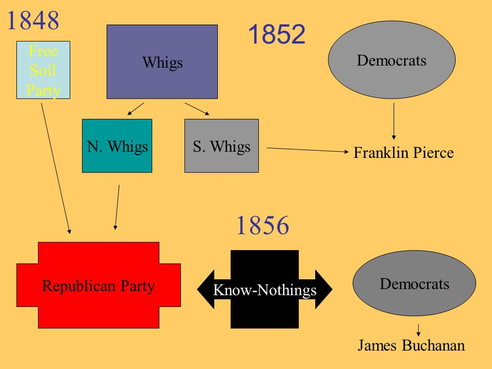 1848 1852 1856 Democrats Whigs Free Soil Party N. Whigs S. Whigs