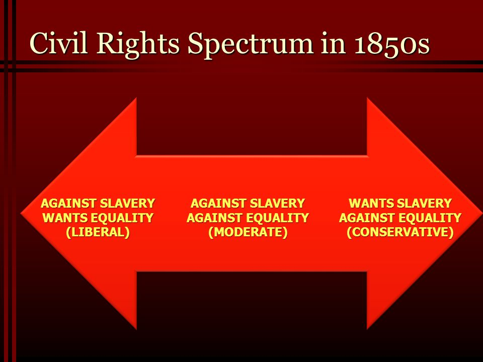 Civil Rights Spectrum in 1850s