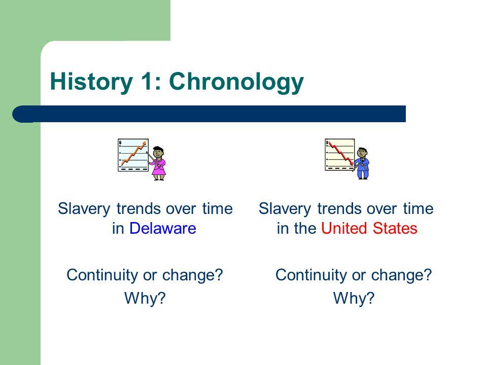 Slavery trends over time in Delaware
