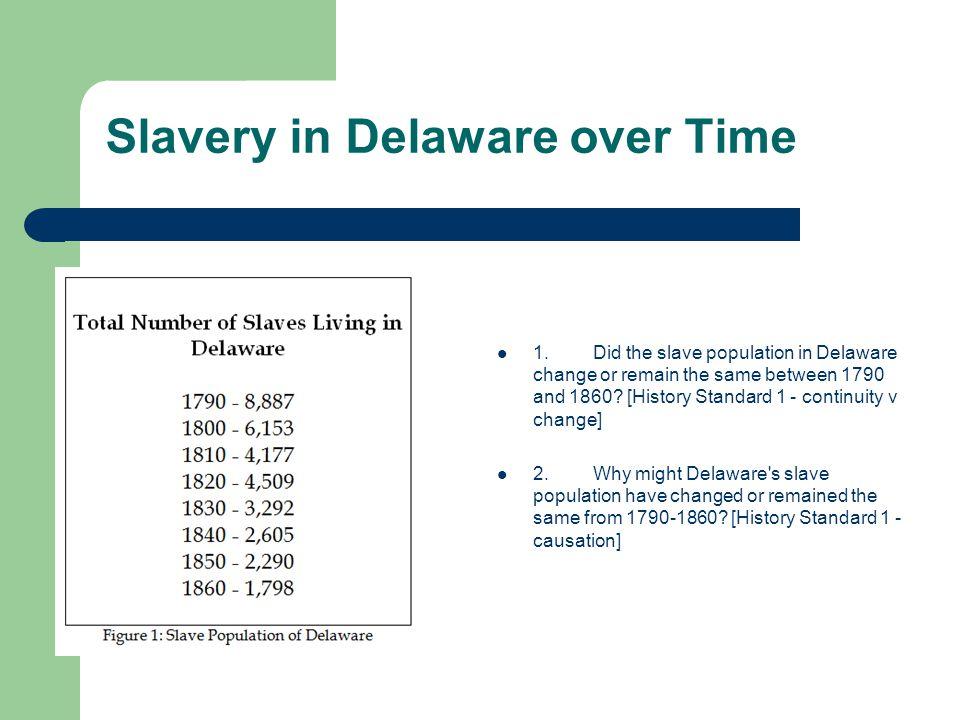Slavery in Delaware over Time