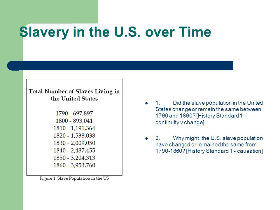 Slavery in the U.S. over Time