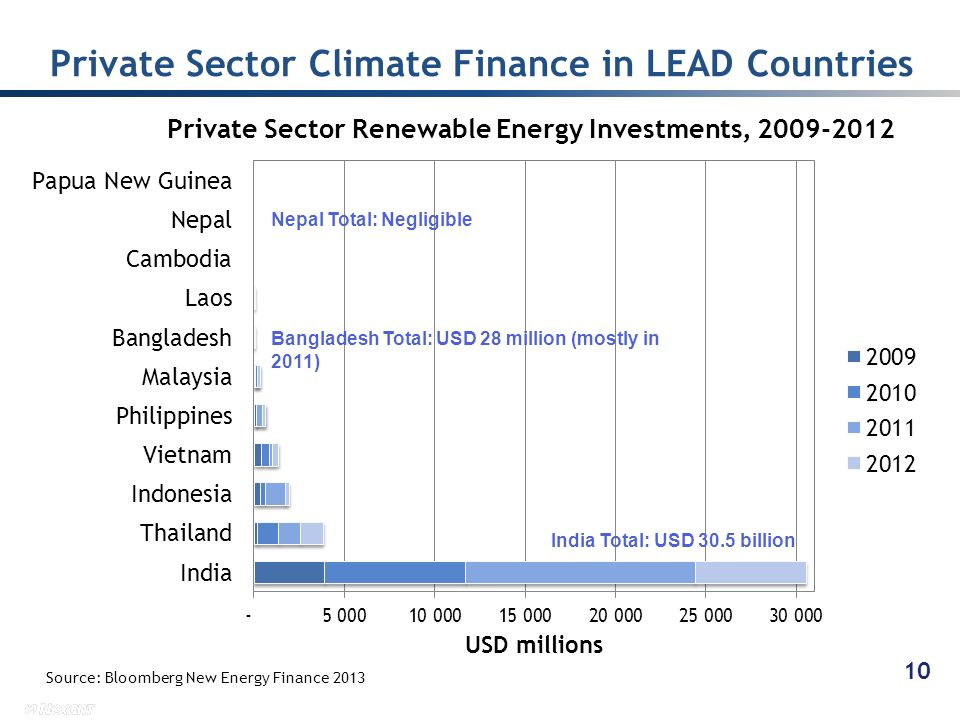 Private Sector Climate Finance in LEAD Countries