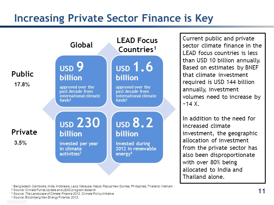 Increasing Private Sector Finance is Key