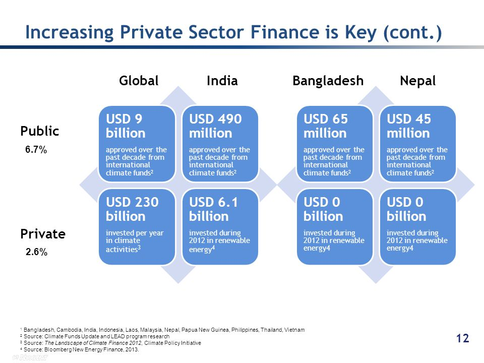 Increasing Private Sector Finance is Key (cont.)