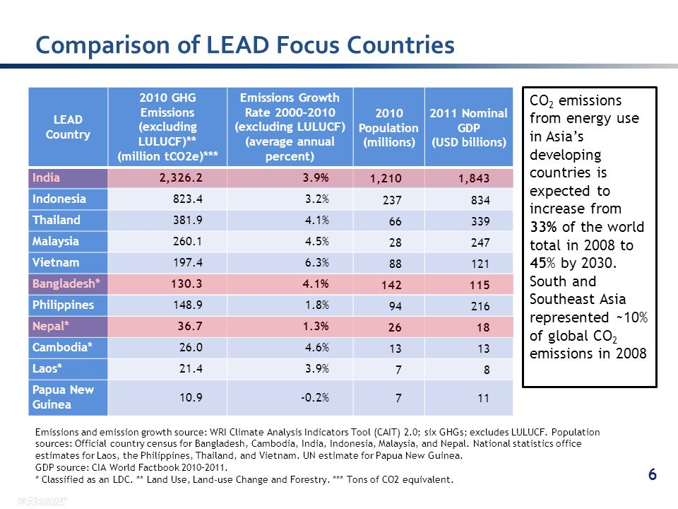 Comparison of LEAD Focus Countries