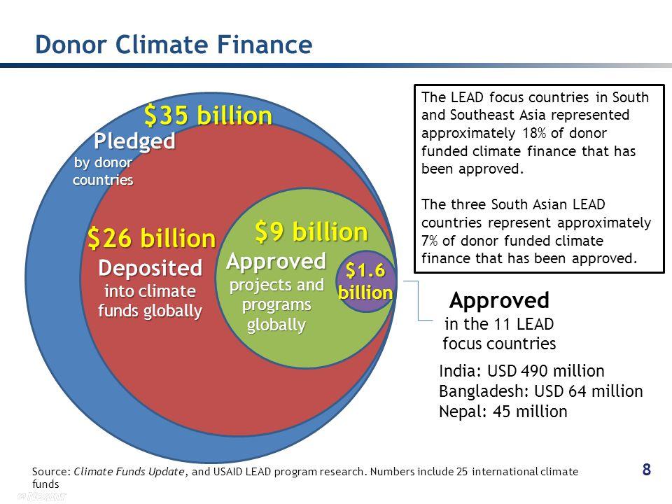 Donor Climate Finance $35 billion $9 billion $26 billion Pledged