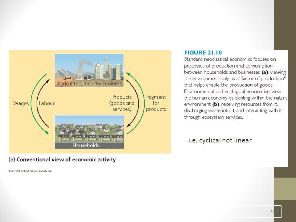 i.e. cyclical not linear