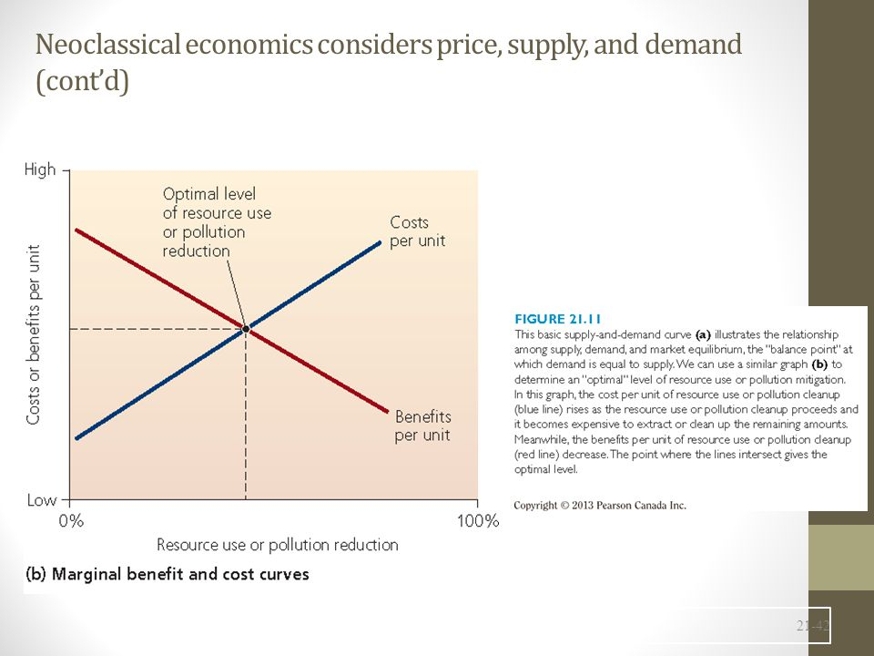 Neoclassical economics considers price, supply, and demand (cont'd)