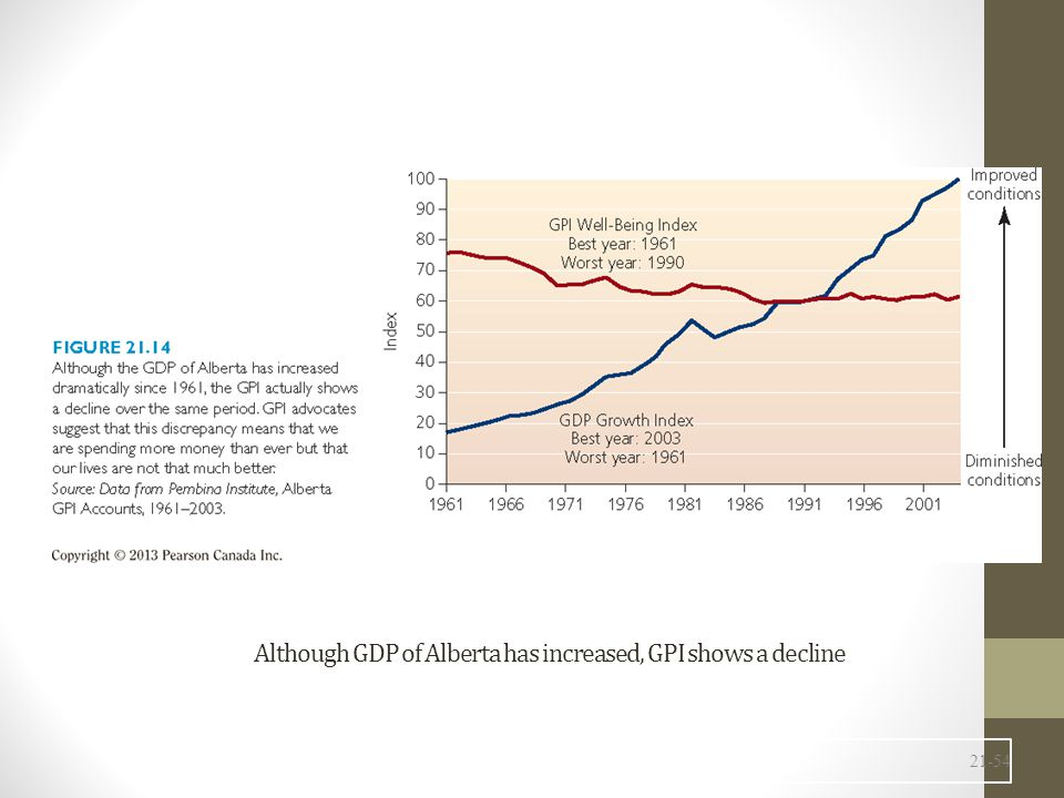 Although GDP of Alberta has increased, GPI shows a decline