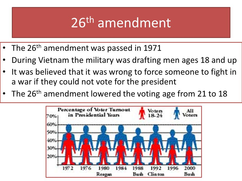 26th amendment The 26th amendment was passed in 1971
