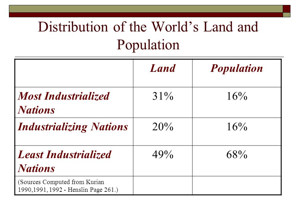 Distribution of the World's Land and Population