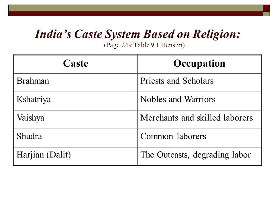 India's Caste System Based on Religion: (Page 249 Table 9.1 Henslin)
