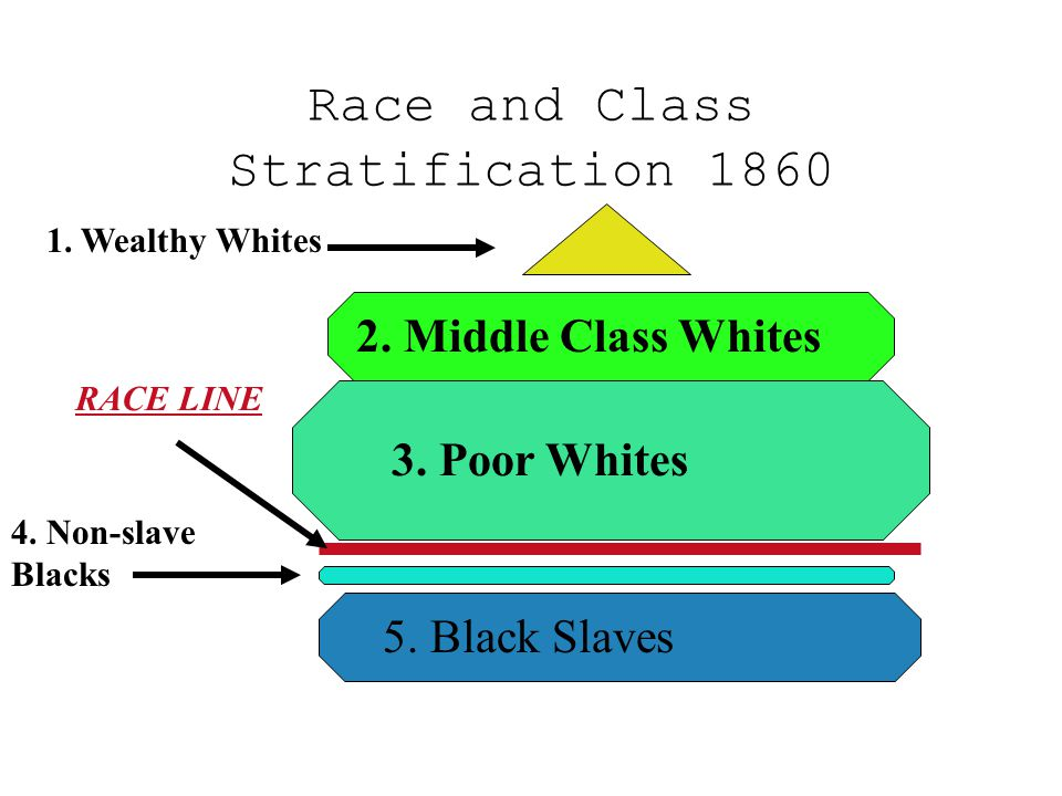 Race and Class Stratification 1860