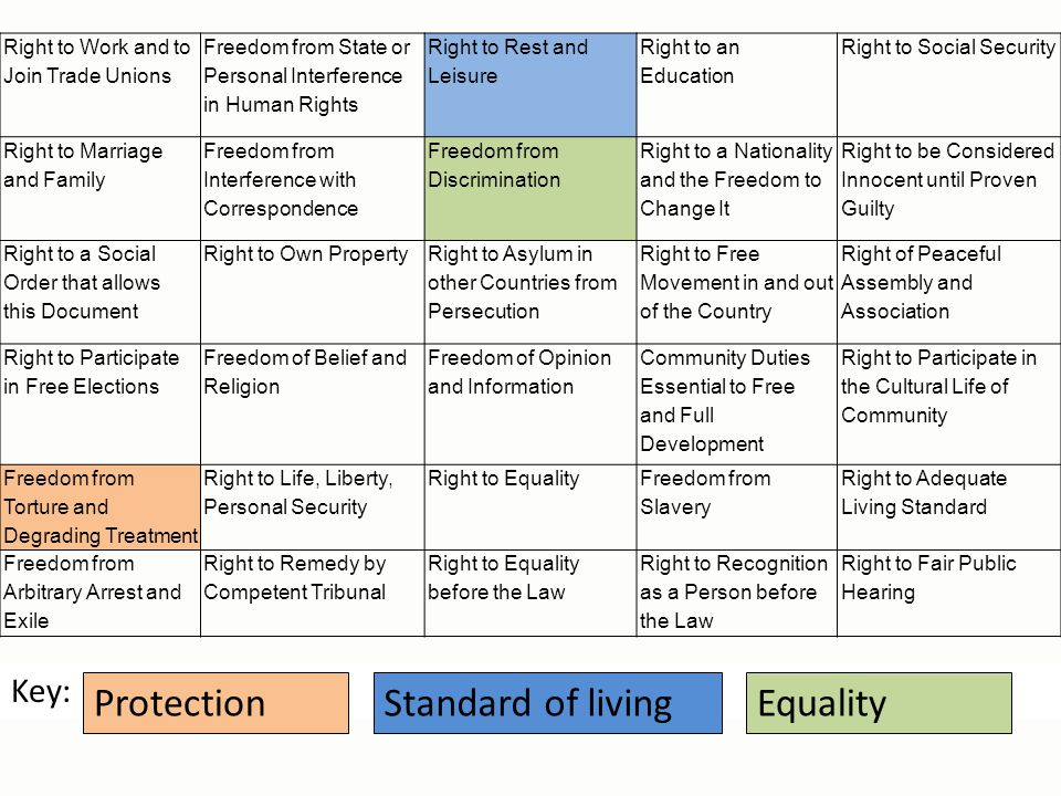 Protection Standard of living Equality Key: