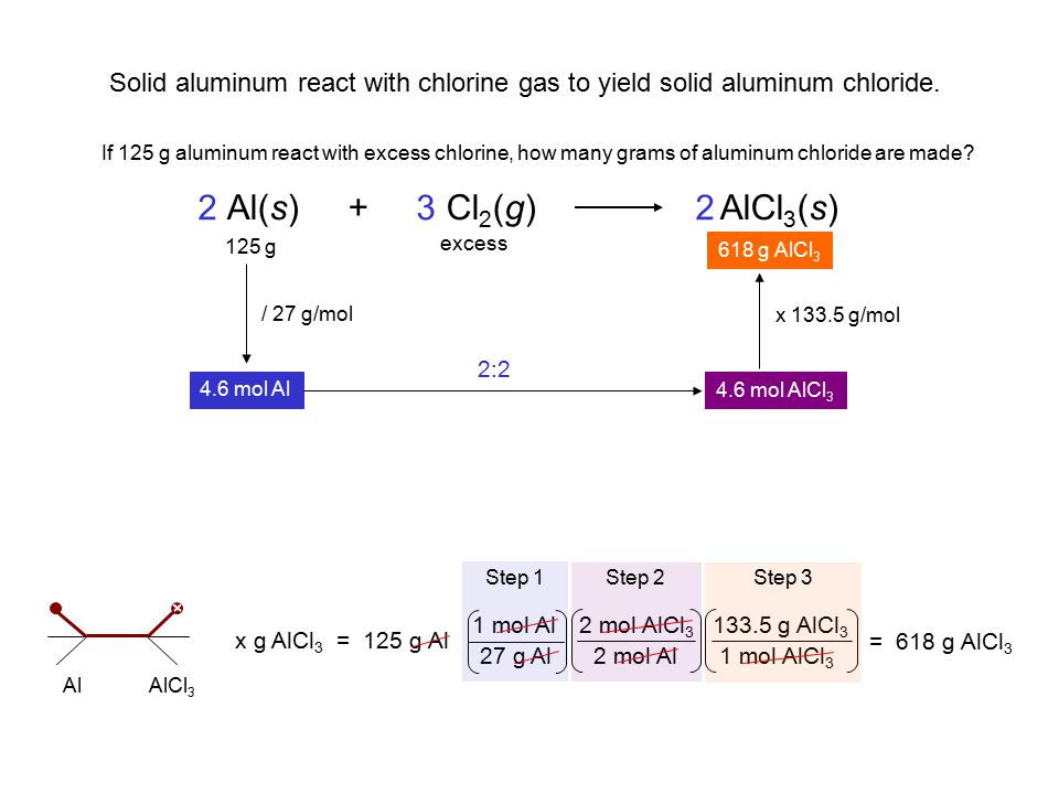 Solid aluminum react with chlorine gas to yield solid aluminum chloride.