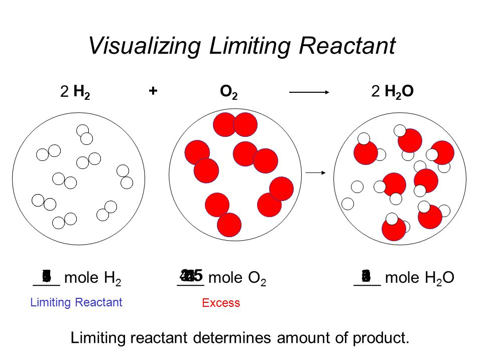 Visualizing Limiting Reactant