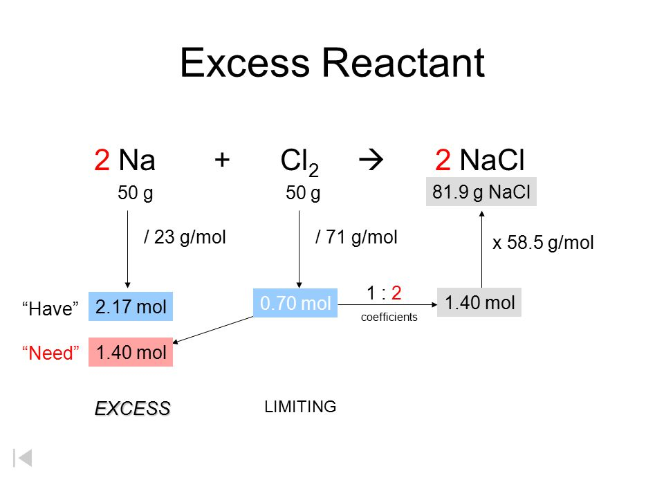Excess Reactant 2 Na + Cl2  2 NaCl 50 g 50 g x g 81.9 g NaCl
