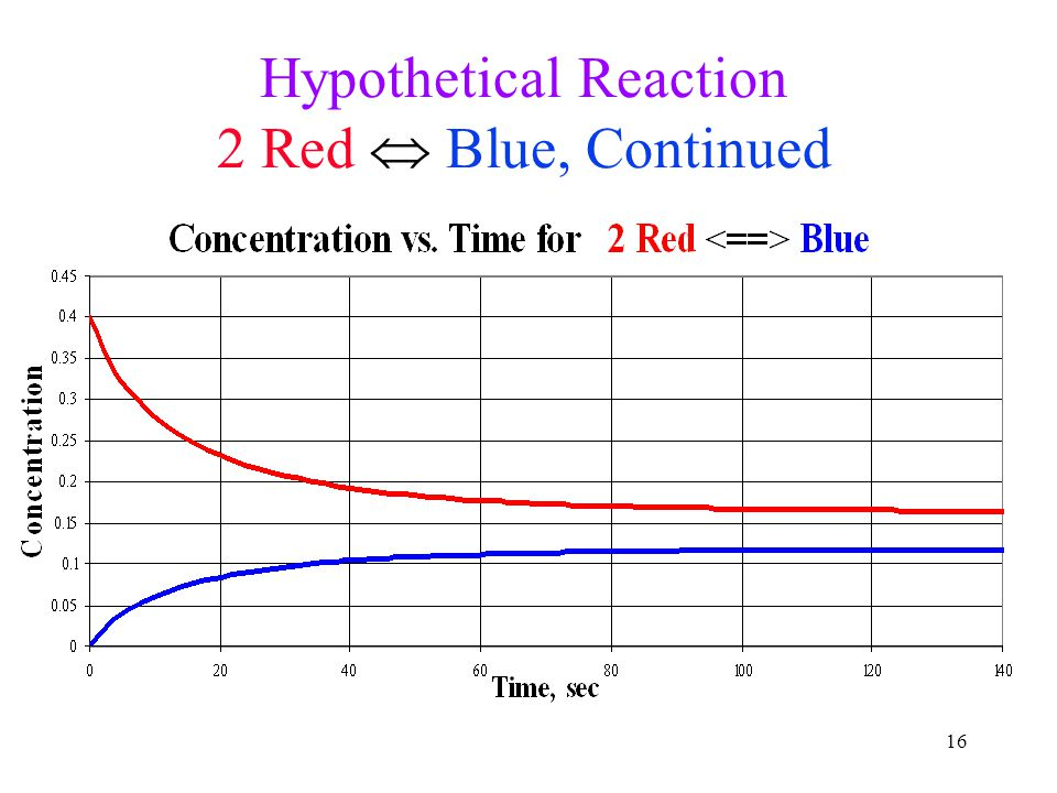 Hypothetical Reaction 2 Red  Blue, Continued