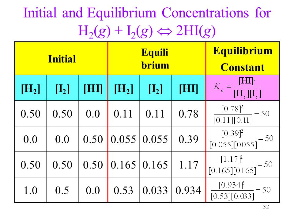 Initial and Equilibrium Concentrations for H2(g) + I2(g)  2HI(g)