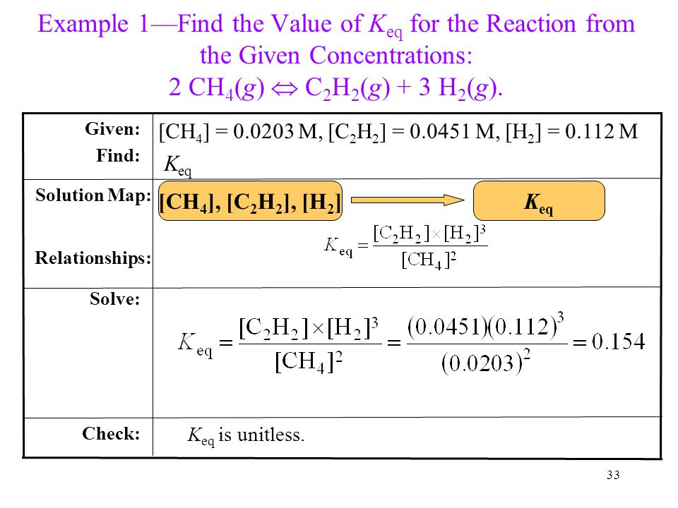 Example 1—Find the Value of Keq for the Reaction from the Given Concentrations: 2 CH4(g)  C2H2(g) + 3 H2(g).
