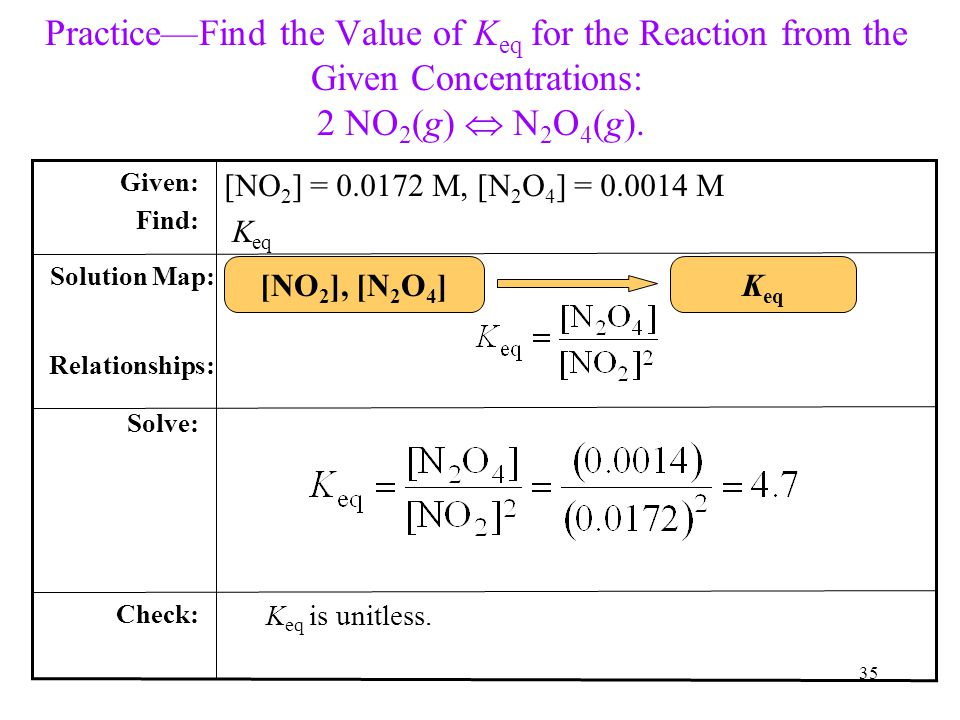 Practice—Find the Value of Keq for the Reaction from the Given Concentrations: 2 NO2(g)  N2O4(g).
