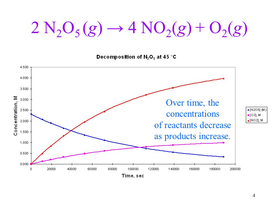 2 N2O5 (g) → 4 NO2(g) + O2(g) Over time, the concentrations
