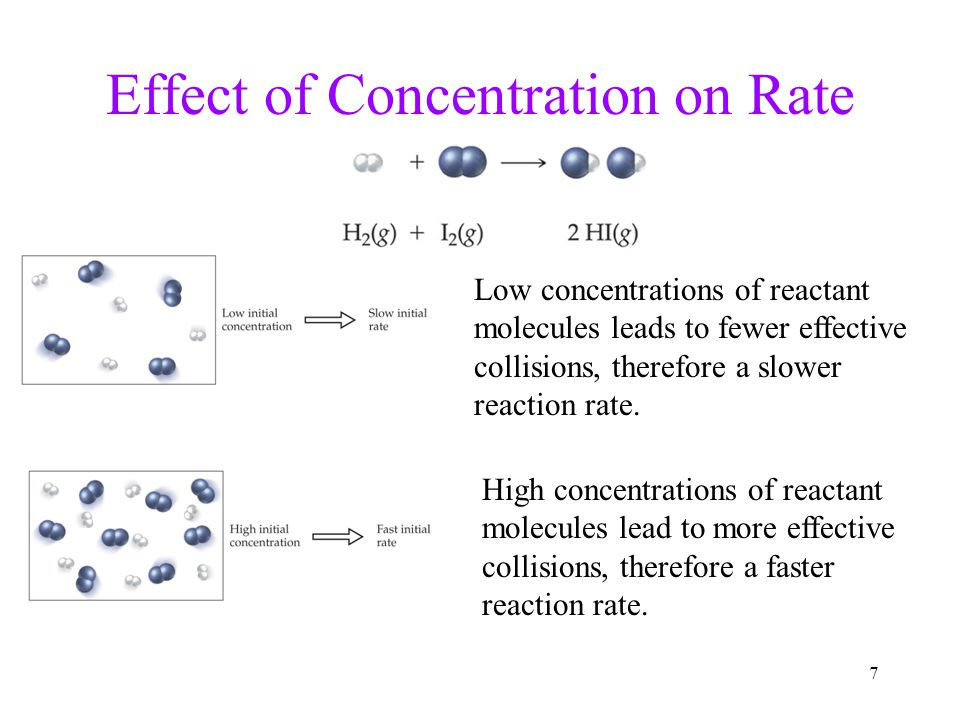 Effect of Concentration on Rate